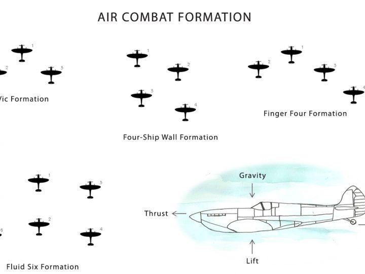 Aviator Mouse Notes – 3. Air Combat Tactics