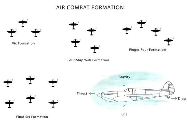 Air Combat Tactics – Very Brambleberry